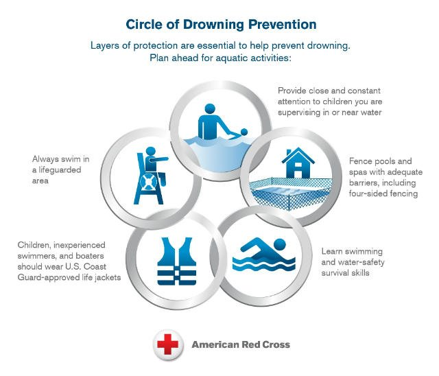 red cross circle of safety drowning.jpg