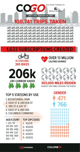 A Bicycle Built for 2 (Million)